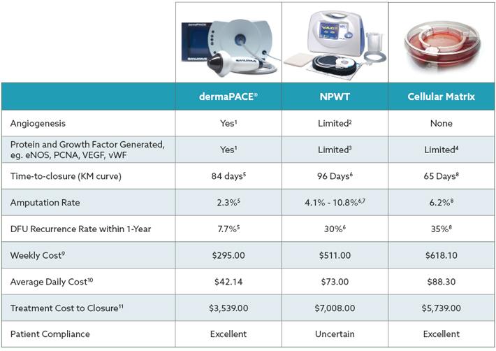 dermaPACE vs NPWT vs Cellular Matrix | Premier Shockwave