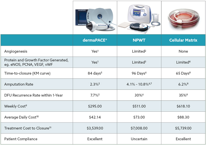 dermaPACE vs NPWT vs Cellular Matrix | Premier Shockwave and Premier Shockwave Wound Company
